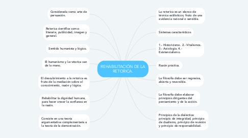 Mind Map: REHABILITACIÓN DE LA RETORICA.