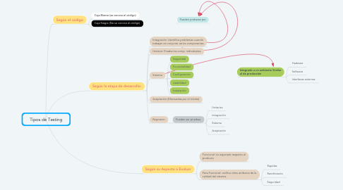 Mind Map: Tipos de Testing