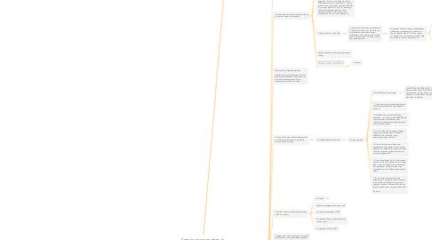 Mind Map: Créez la vie de vos rêves: le plan d'action en 60 jours des entrepreneurs à succès!