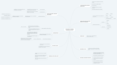 Mind Map: THE LEVEL OF OVERALL ECONOMIC ACTIVITY
