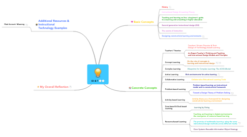 Mind Map: ID & T