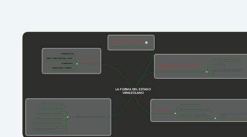 Mind Map: LA FORMA DEL ESTADO VENEZOLANO