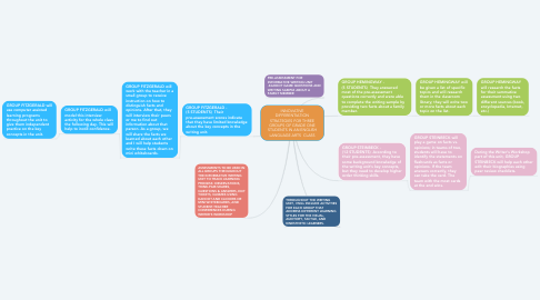 Mind Map: INNOVATIVE DIFFERENTIATION STRATEGIES FOR THREE GROUPS OF GRADE ONE STUDENTS IN AN ENGLISH LANGUAGE ARTS  CLASS