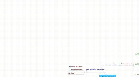 Mind Map: Информационная образовательная среда