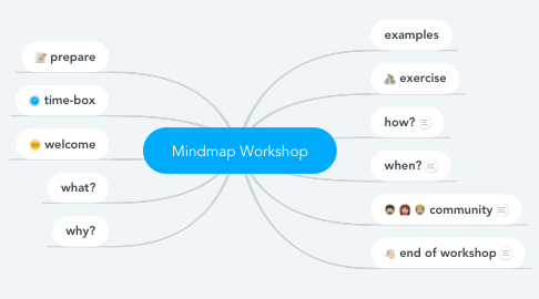 Mind Map: Mindmap Workshop