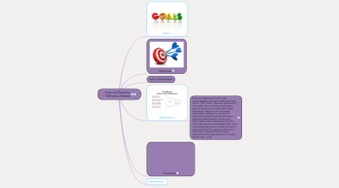 Mind Map: Goals and Objectives: Differences Analyzed
