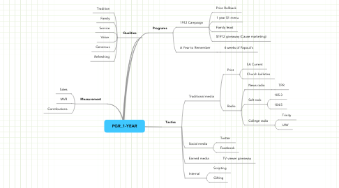 Mind Map: PGR_1-YEAR
