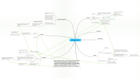 Mind Map: The Religious Factor