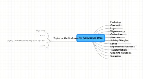 Mind Map: Pre-Calculus MindMap