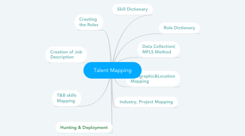 Mind Map: Talent Mapping