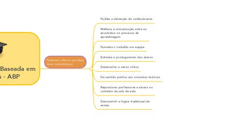 Mind Map: Aprendizagem Baseada em Problemas - ABP