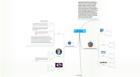 Mind Map: Troy Timmons Operating Systems