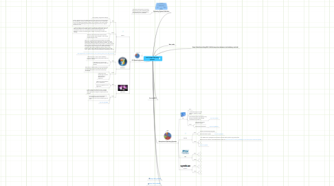 Mind Map: Ariel Hodge Operating Systems