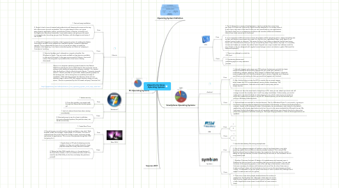 Mind Map: Alejandra Cardenas  Operating Systems