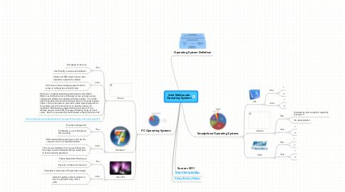 Mind Map: Ariel Maldonado Operating Systems