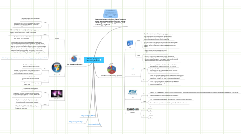 Mind Map: Roberto Rodriguez Operating Systems