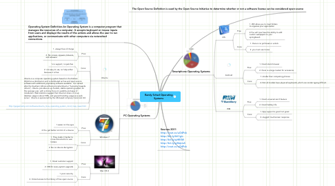 Mind Map: Randy Schad Operating Systems
