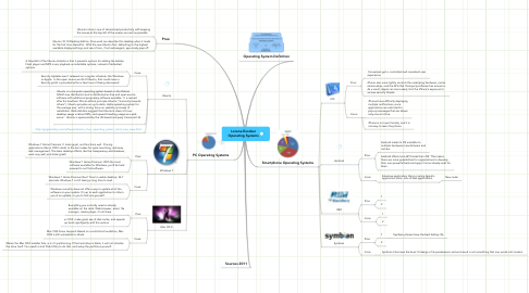 Mind Map: Lorena Escobar Operating Systems