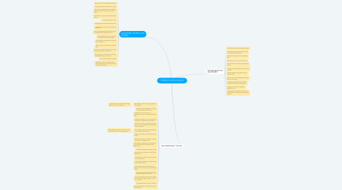 Mind Map: STORIES OF DON QUIXOTE