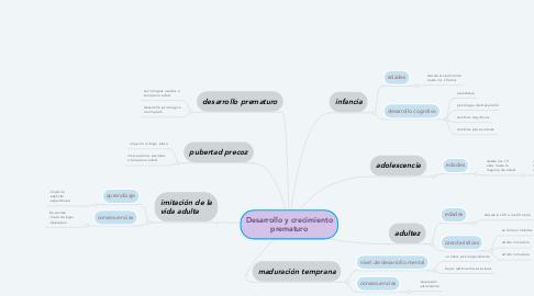 Mind Map: Desarrollo y crecimiento prematuro