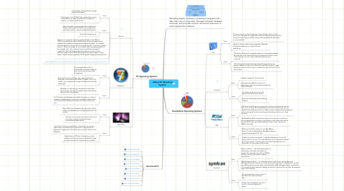 Mind Map: Ashley Gil Operating Systems