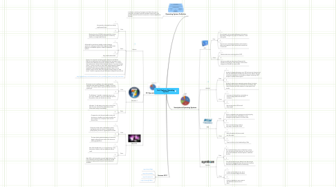 Mind Map: Cait Claahsen Operating Systems
