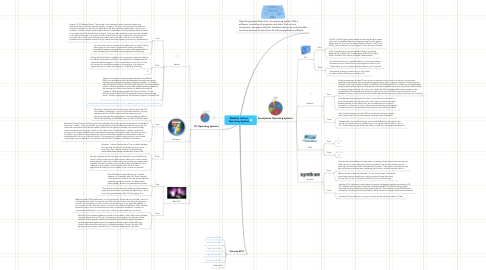 Mind Map: Matthais Jackson Operating Systems