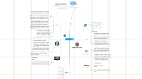 Mind Map: Garland Romua Operating Systems