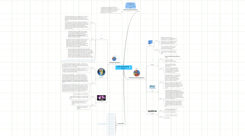 Mind Map: Amber Cook Operating Systems
