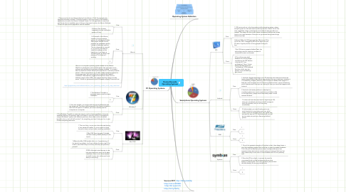 Mind Map: Denise Borunda Operating Systems