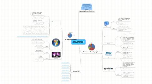Mind Map: Ariana Villalpando Operating Systems