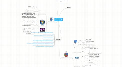 Mind Map: Adilene Solano Operating Systems