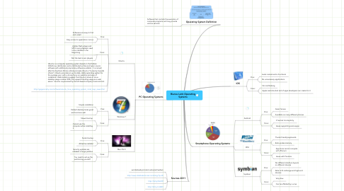 Mind Map: Bianca Latin Operating Systems