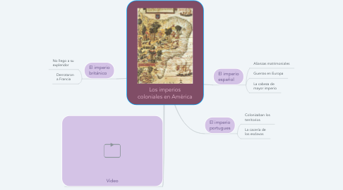Mind Map: Los imperios coloniales en América