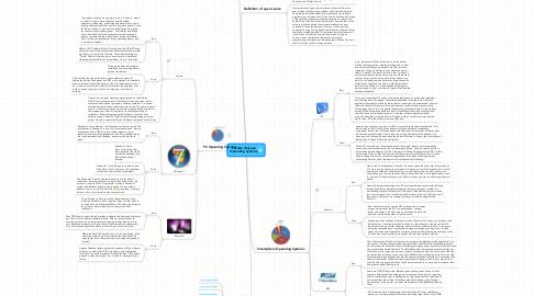Mind Map: Josette Holyoak Operating Systems