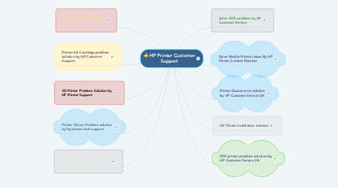 Mind Map: HP Printer Customer Support