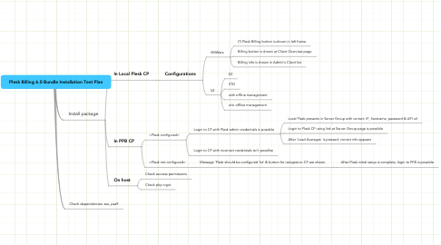 Mind Map: Plesk Billing 6.0 Bundle Installation Test Plan