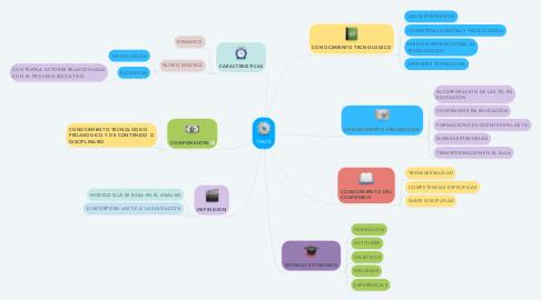 Mind Map: TPACK