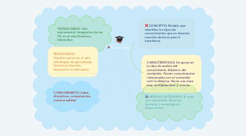 Mind Map: Modelo TPACK