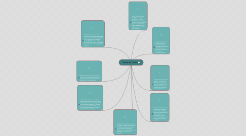 Mind Map: Teoria de Costos