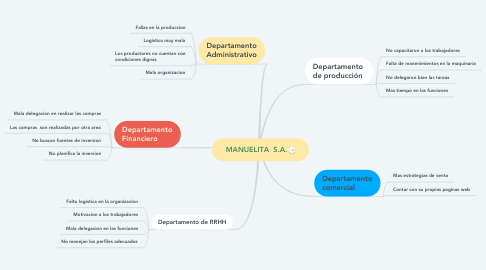 Mind Map: MANUELITA  S.A.