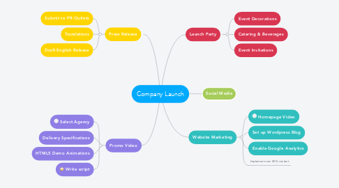 Mind Map: Company Launch