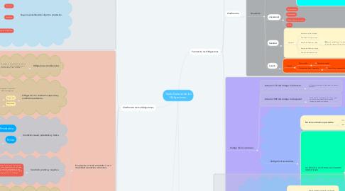 Mind Map: Teoría General de las Obligaciones.