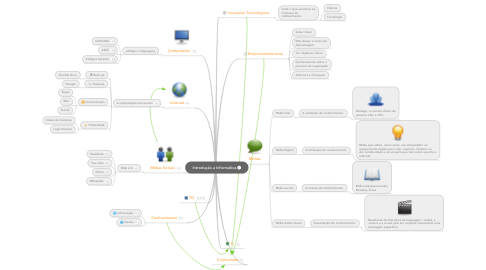 Mind Map: Introdução a Informática