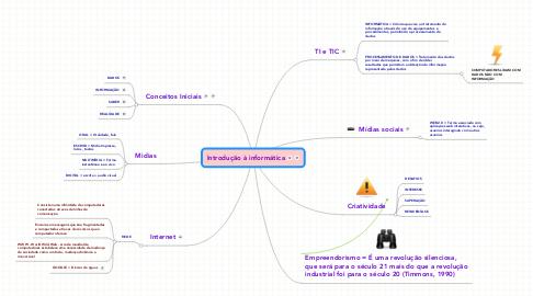 Mind Map: Introdução à informática