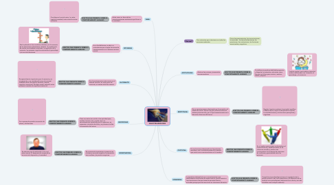 Mind Map: NEUROTRANSMISORES