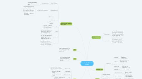 Mind Map: Empresa Taxi(Rolando Villegas)