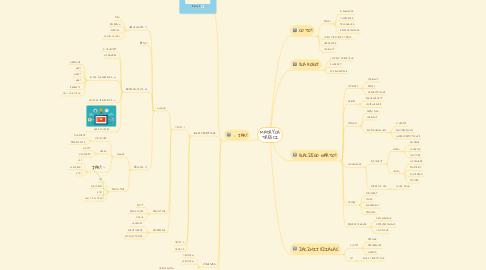Mind Map: MATRYCA TREŚCI