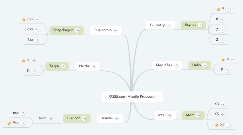 Mind Map: XQ55.com Mobile Processor