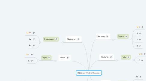Mind Map: XQ55 Mobile Processor